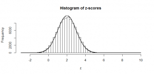 histogram of zscores noncentral