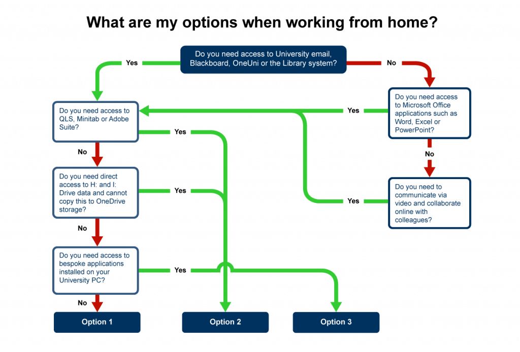 A flowchart showing different things to consider when working from home, eventually suggesting the best option for individuals.