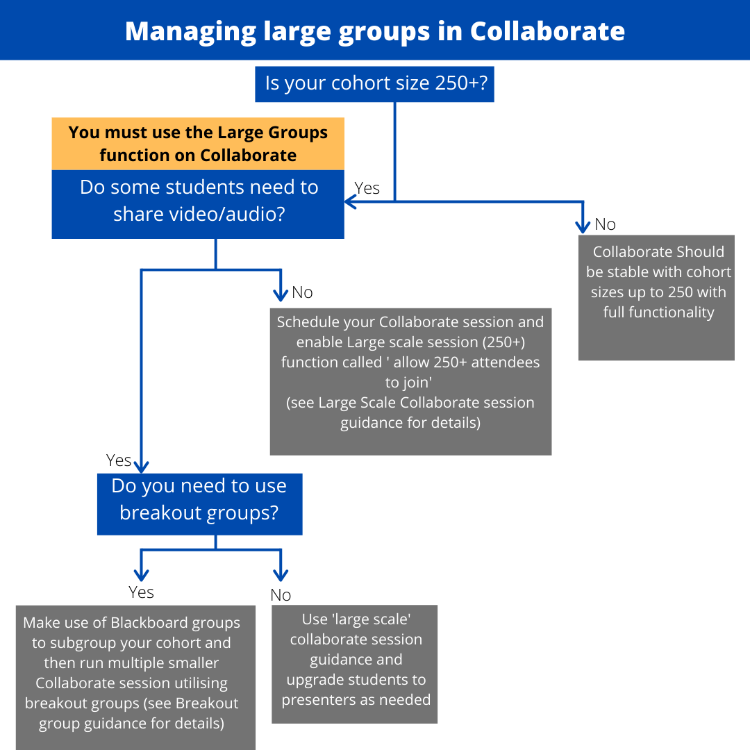 Image text: Managing large groups in collaborate. This is a decision tree which will show you what your options are: Is your cohort size 250+? No: Collaborate should be stable with cohort sizes up to 250 with full functionality. Yes: Do some of your students need to share video/audio? No: Schedule your Collaborate session and enable the Large scale session (250+) function called 'Allow 250+ attendees to join' (See Large scale Collaborate session guidance for details). Yes: Do you need to use breakout groups? No: Use the 'Large scale session' guidance and upgrade students to presenters as needed. Yes: Make use of Blackboard groups to subgroup your cohort and then run multiple smaller Collaborate sessions utilising breakout groups. (See Breakout group guidance for details).