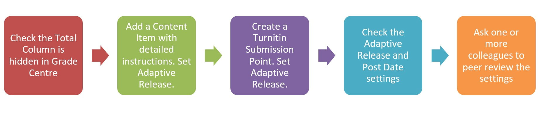 """Flow diagram of 5 stages: """"Check the total column is hidden in grade centre"""", """"Adda a content item with detailed instructions. Set adaptive release"""", """"Create a Turnitin submission point. Set adaptive release"""", """"Check the adaptive release and post date settings"""", """"Ask one or more colleagues to peer review the settings""""."""