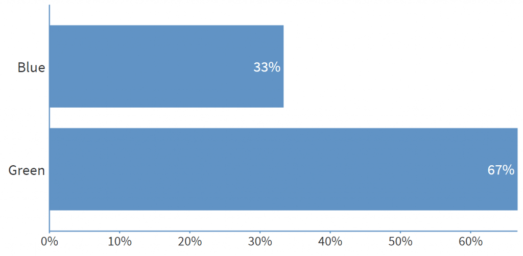 An example poll showing how it will appear to students.
