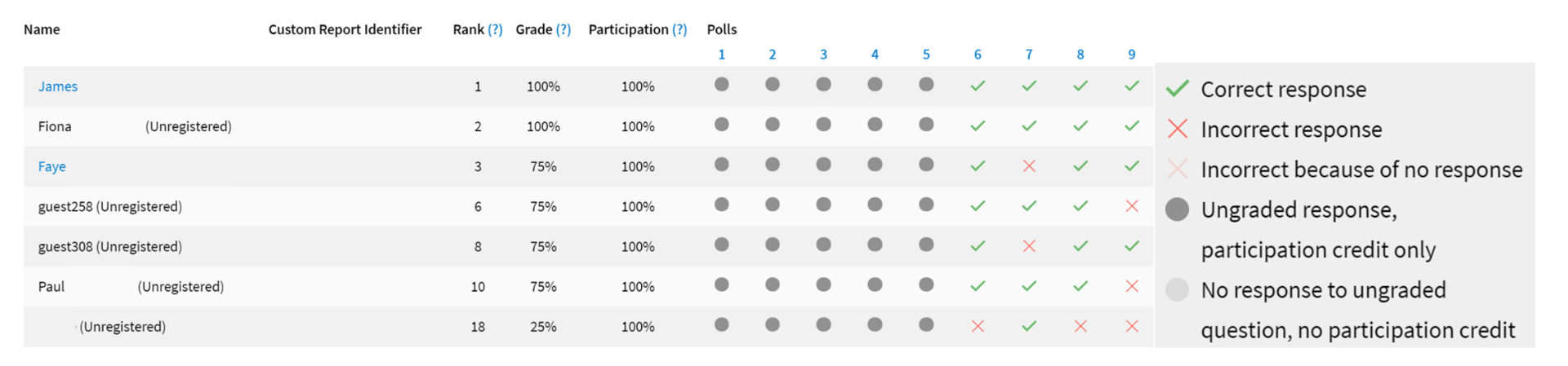 Screenshot of a Gradebook Report. There are different types of students listed, some registered and some on unregistered guest accounts. The table shows the rank, grade percentage, and a breakdown of each question. A key to the right hand side explains that; a green tick is a correct response; a red cross in incorrect; a faded cross is no response; a grey circle is an ungraded question; and a faded circle is no response to an ungraded question.