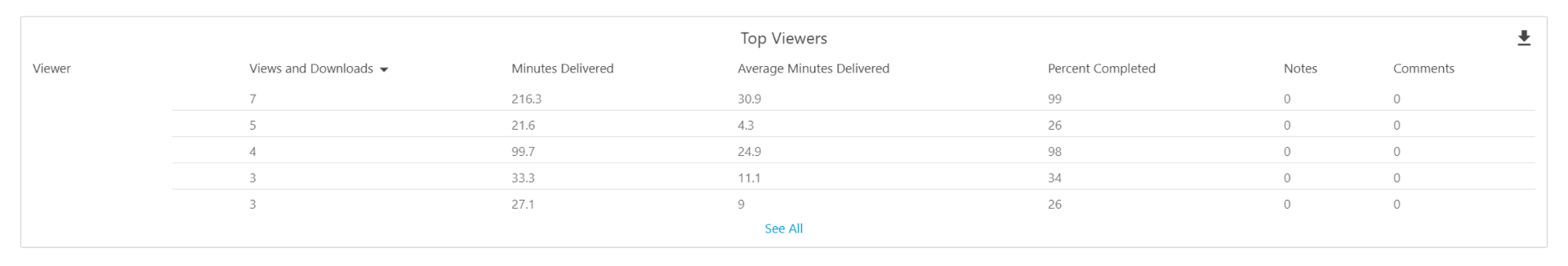 A list of top viewers organised by views and downloads, minutes delivered and their completion percentages. A red box indicates the viewer column contains student names but they have been omitted.