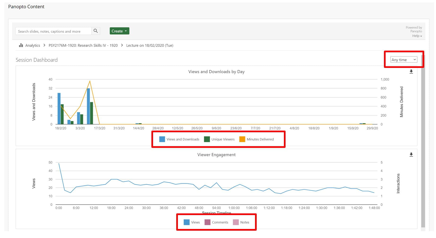 Session Dashboard is shown. Two graphs display content about a specific lecture. The first shows Views and Downloads over days and months, the second shows views throughout the  duration of the video.
