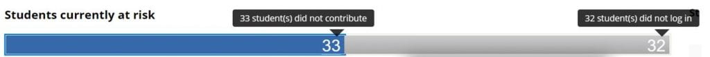 Screenshot of Retention Centre. A blur bar shows that thirty-three students did not contribute, and a grey bar shows that thirty two have not logged in.