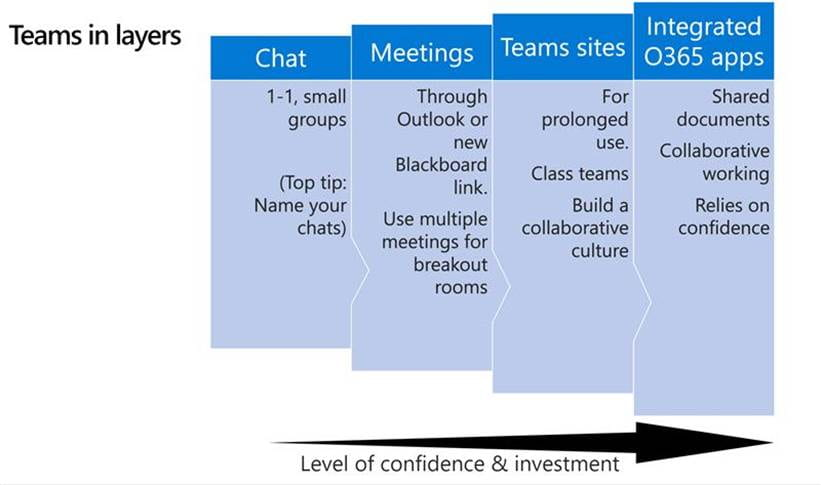 A screenshot showing the layers of features in Microsoft Teams, from Chat to Meetings, Teams Sites and Office 365 integration.