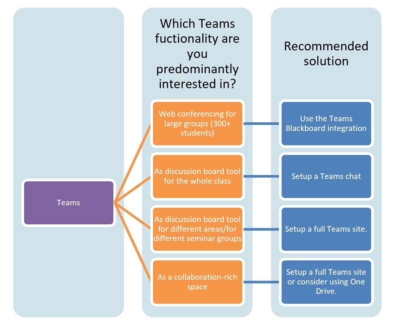 A diagram showing how MS Teams can work for a number of different projects and that different features will apply to different approaches.