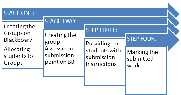 A diagram showing the four stage set up process for creating student groups. Stage 1: Creating the Groups on Blackboard. Allocating students to Groups. Stage 2: Creating the group. Assessment submission point on BB. Stage 3: Providing the students with submission instructions. Stage 4: Marking the submitted work.