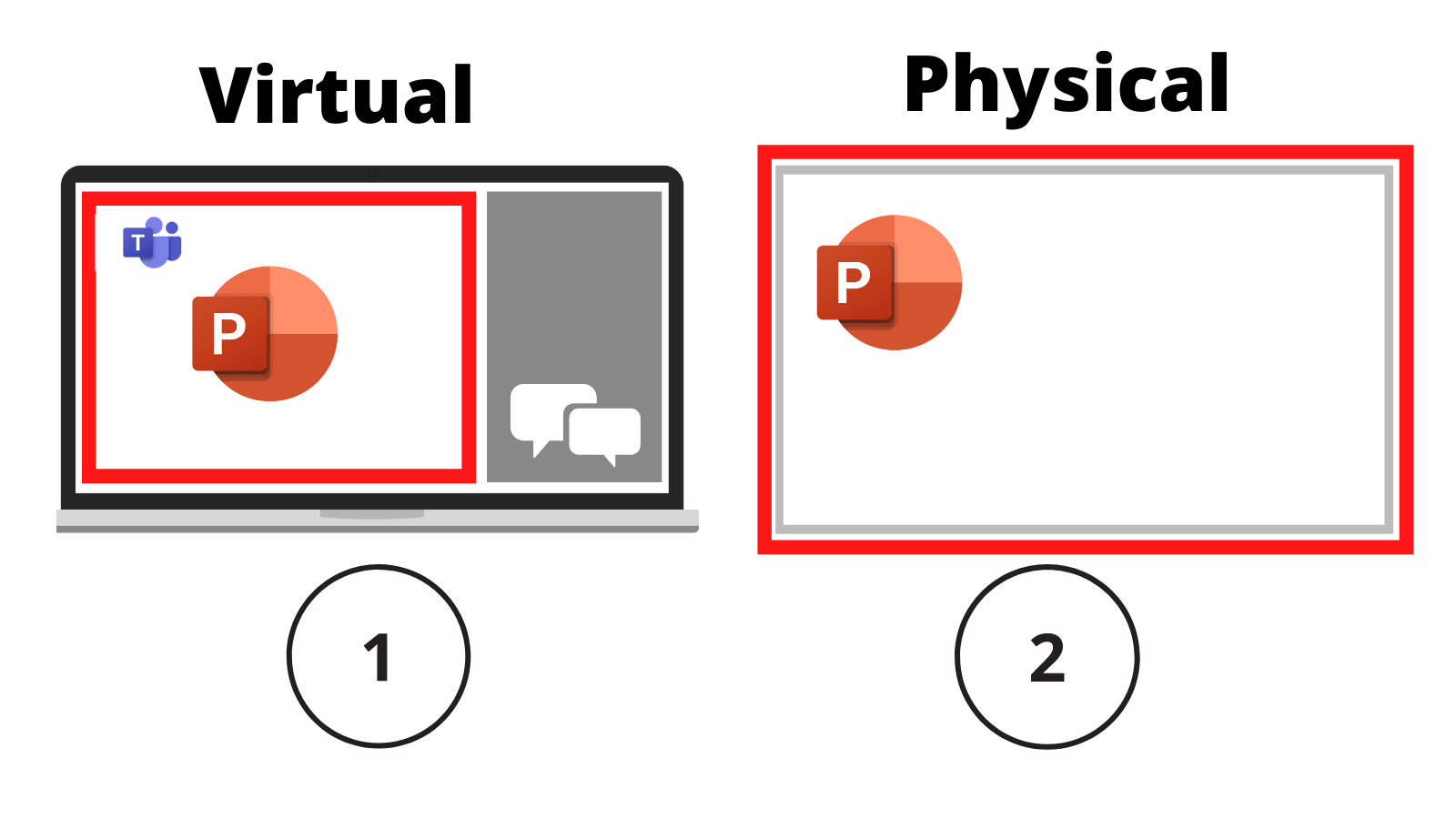 Two screens, one labelled '1, virtual' showing PowerPoint and Teams, the other labelled '2, physical' showing full screen PowerPoint.