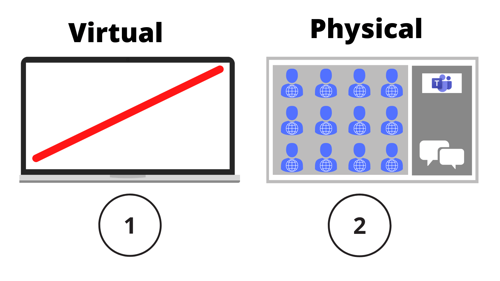 Two screens; one labelled '1, virtual' showing no content, the other labelled '2, physical' showing Teams with multiple attendees.