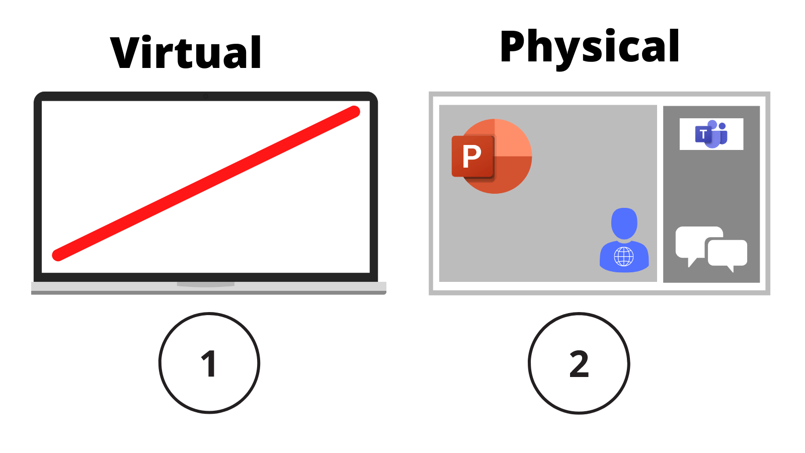 Two screens; one labelled '1, virtual' showing no content, the other labelled '2, physical' showing an atendee presenting PowerPoint.