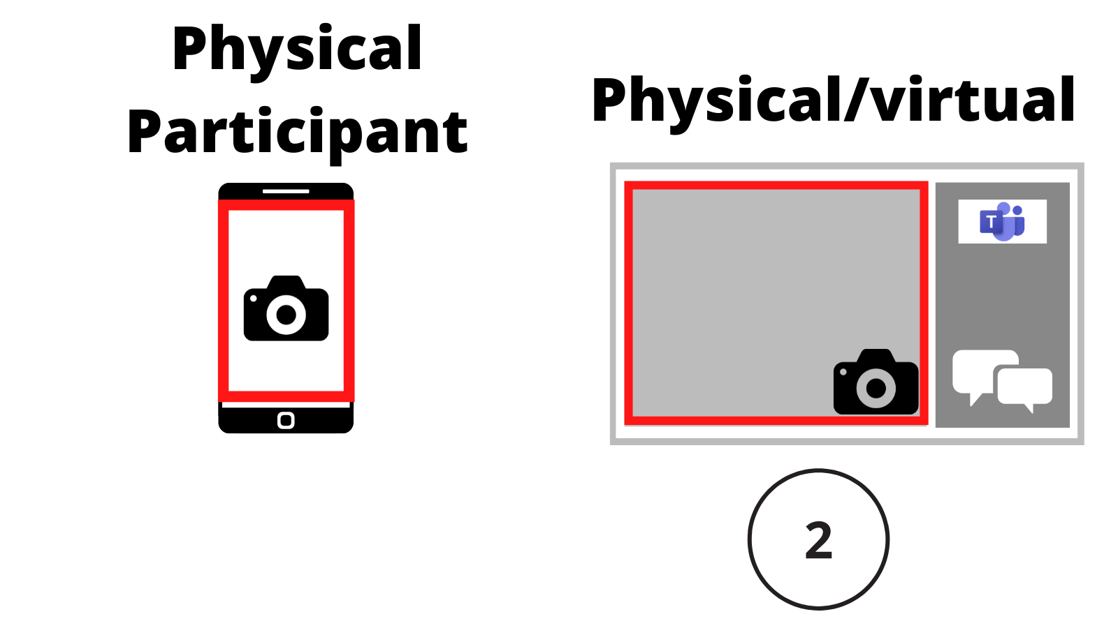 Two screens; one, a phone labelled 'Physical participant' showing a camera, the other labelled '2, physical/virtual' showing the camera shared in Teams.