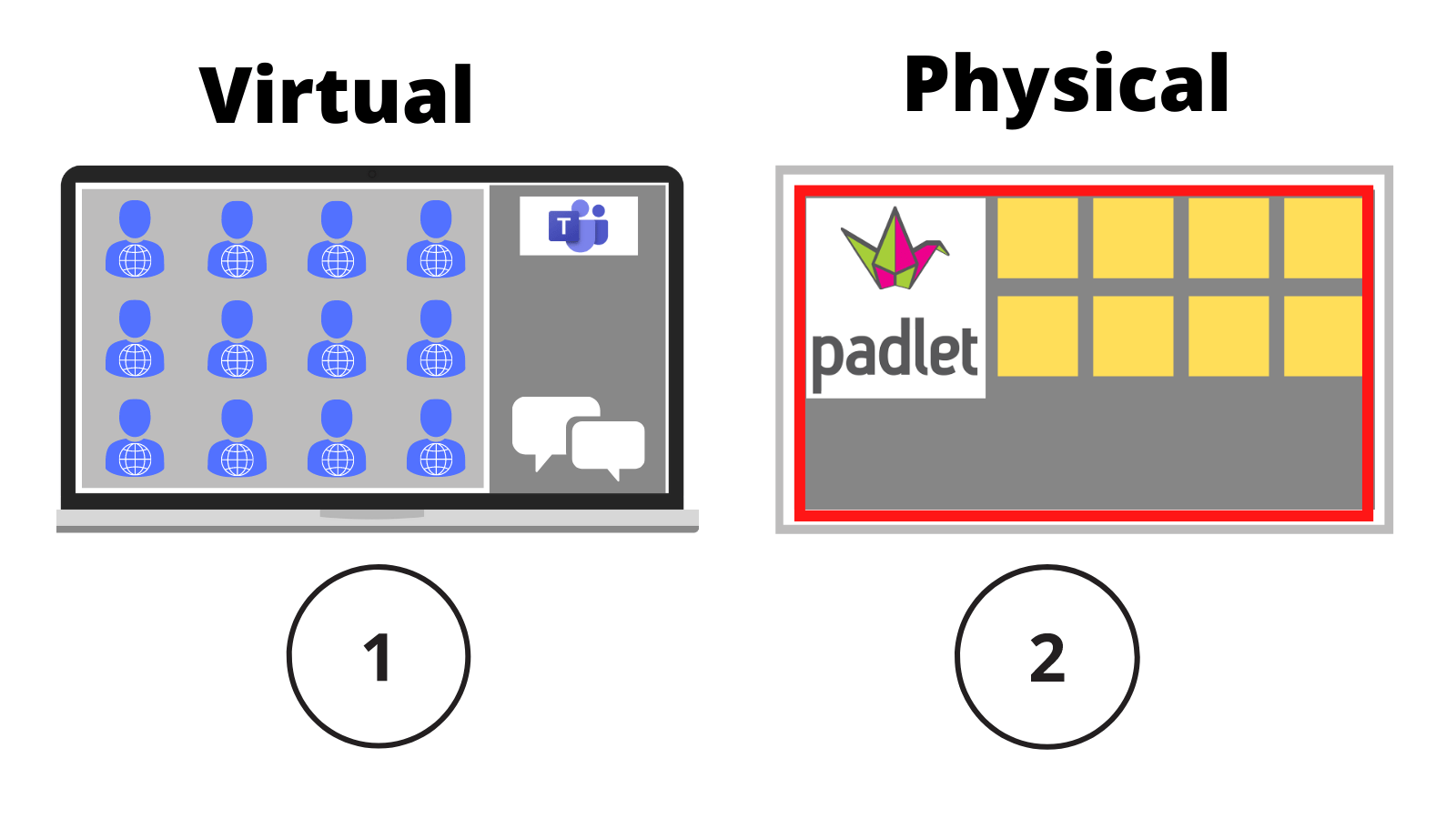 Two screens; one labelled '1, virtual' showing virtual participants the other labelled '2, physical' showing a padlet screen