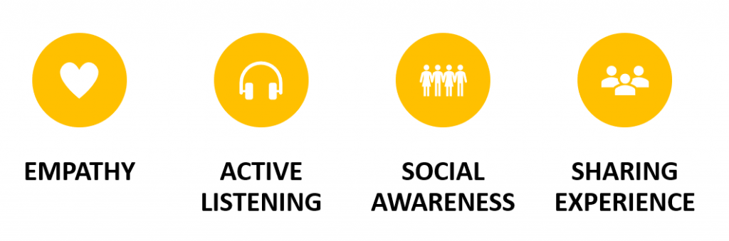 Image text: Empathy, Active Listening, Social Awareness, Sharing Experience