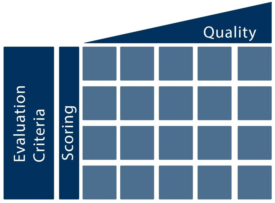 Image text: Success Criteria, Scoring, Quality