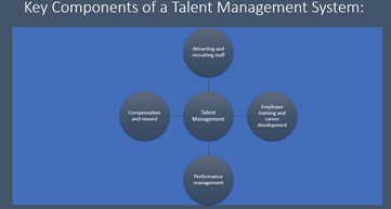 An image of a diagram: Title: Key components of a talent management system:  Middle circle - Text: Talent Management Top circle - Text: Attracting and Recruiting Staff Right circle - Text: Employee training and career development Bottom circle - Text: Performance Management Left circle - Text: Compensation and reward