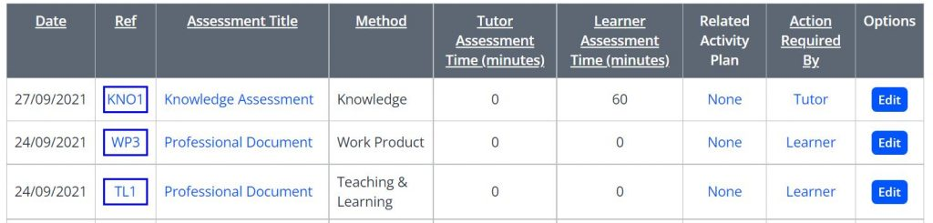 A screenshot of an Assessments table on a One File portfolio. Three assessments are listed. The columns indicate: date of submission, reference ID, assessment title, method, tutor time, learner time, related activity plan, action required by and options.