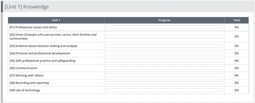 A screenshot of the Progress tab on a Learner portfolio. The Unit 1 Knowledge has been broken down into its component parts, and individual progress percentages can be see displayed for each element.