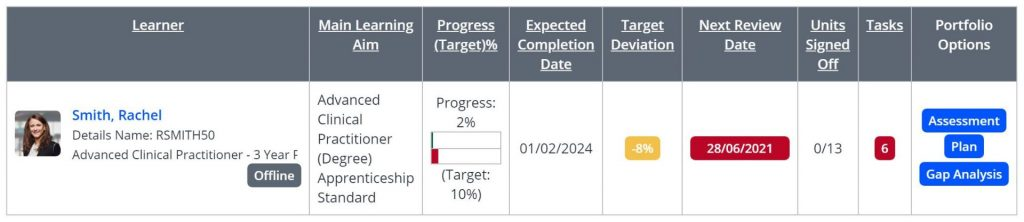 A screenshot of the Learner dashboard, one learner is shown in a table of 8 columns with the following data: main learning aim, progress, expected completion date, target deviation, next review date, units signed off, tasks and portfolio options.