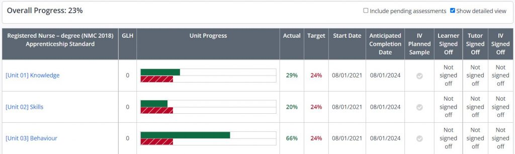 A screenshot of the Progress tab in One File. Three units are shown with bar charts to highlight the actual progress (green) compared to the target progress (red).