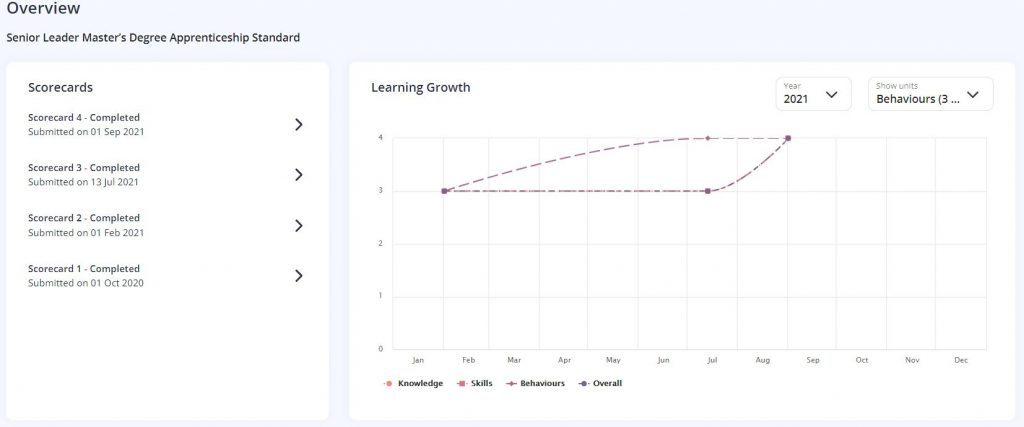 A screenshot of the Scorecard Overview on a Learner's One File Portfolio. Two sections are shown, the Scorecards section shows a list of all entries and the dates they were completed. The Learning Growth chart plots how the average score for each unit has changed overtime.