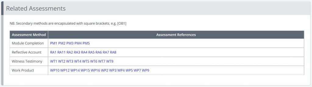 A screenshot of the unit summaries page in One File. This image shows a block titled Related Assessments. A table contains two columns, the first is titled Assessment Method, the second is titled Assessment References. The rows contain the type of assessment used, and links to the specific assessment pieces that have been mapped to the unit.