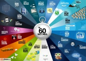 What happens every sixty seconds on the Internet