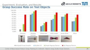 Qian Feng ULTRACEPT IEEE Conference Grasp Success Rate on Test Objects