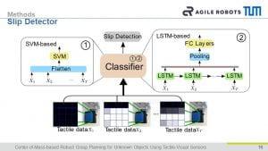 Qian Feng ULTRACEPT IEEE Conference slip detector