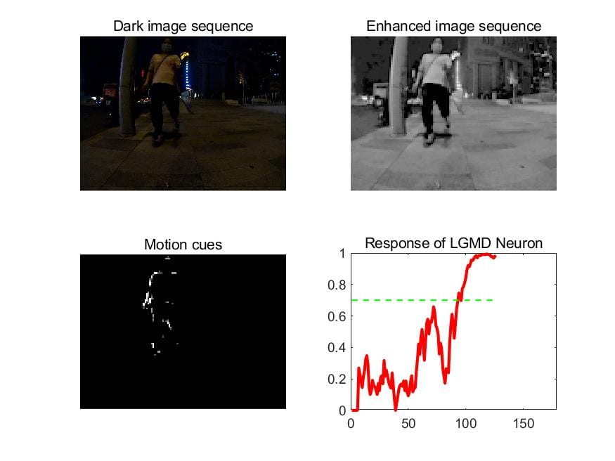 Fig.5 Testing captured dark image sequences and the experimental results