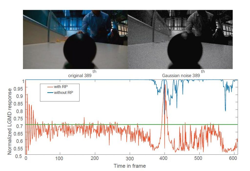 Fig.1. Comparison between our proposed method and previous works against the same ultra-fast approaching black ball.