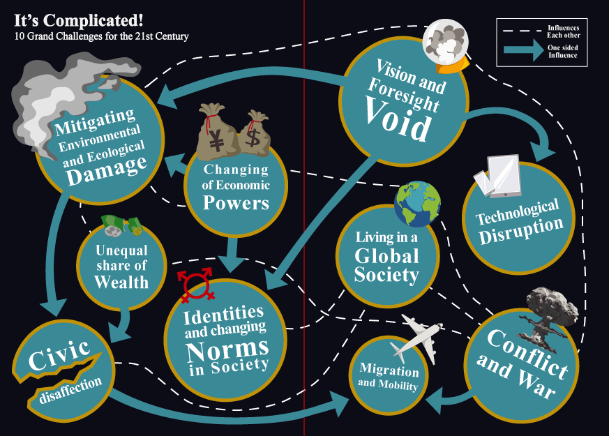 21st Century Lab - 10 grand challenges mind map graphic.