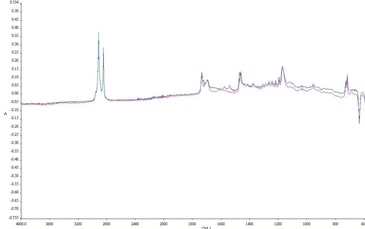 FTIR readout for our red and green wax. The green line is red wax and the pink line is green wax (I tried, but I couldn't get it the other way around).