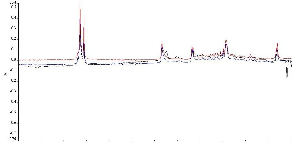 FTIR readout. Red=  unaged wax; Black= aged wax Blue= Richard II seal