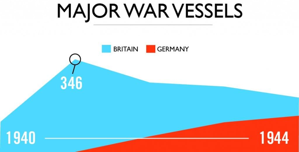 G8 major vessels