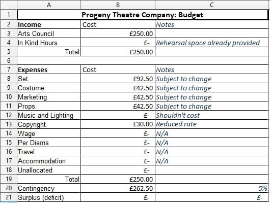 the theatre budget
