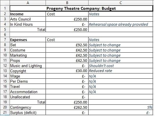 Budget | Progeny Theatre Company