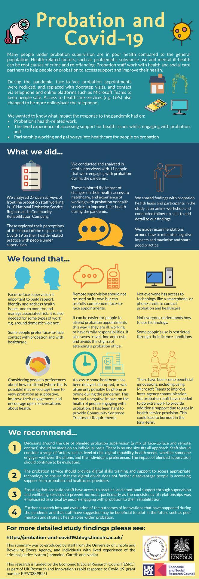 Info graphic summarising findings