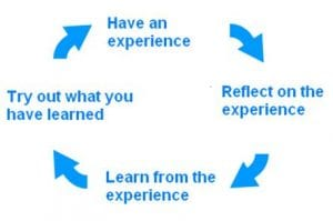 Cycle diagram of, Have an experience, Reflect on the experience, Learn from the experience, Try out what you have learned.