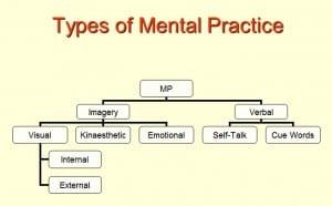 mental practise