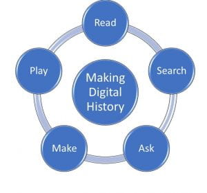 graphic of key making digital history themes