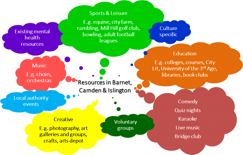 Mind map of resources