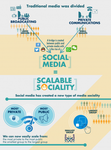 SCALABLE SOCIALITY Why We Post