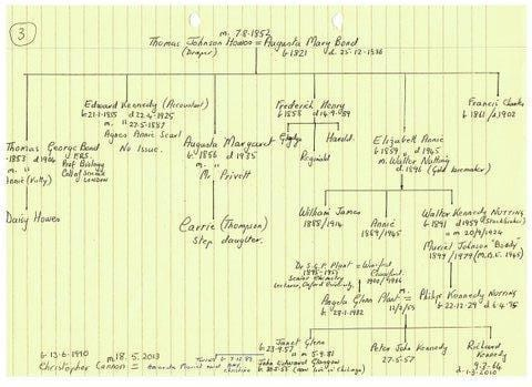 Present day family tree landscape