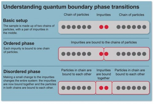 Understanding quantum phase transitions