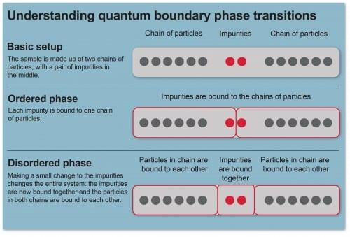 Understanding quantum phase transitions
