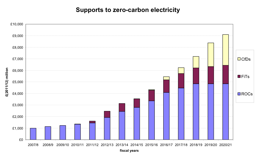 Fig zero carbon electrcity