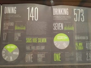 Annual Report by Nicholas Felton –  Dining and Drinking in 2008