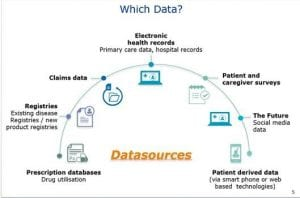 """""""Real World"""" Data Sources. Reproduced with permission from presentation delivered by Dr Enrica Alteri from European Medicines Agency at the ISPE Mid-Year Meeting in London, 2017"""