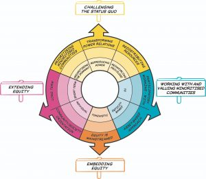 The Equity Compass